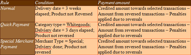Payment Advise