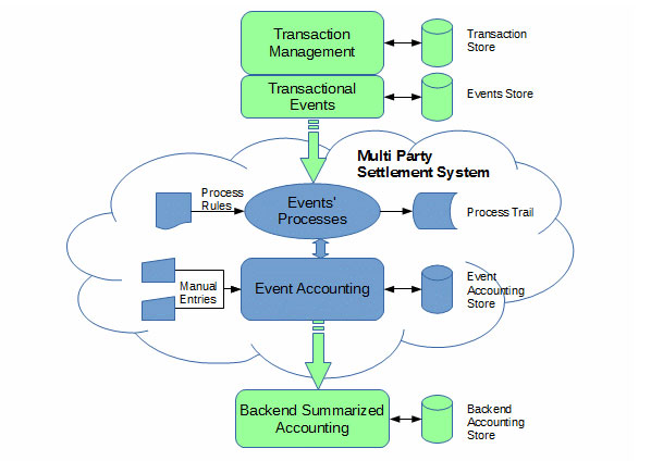 enterprise accounting system