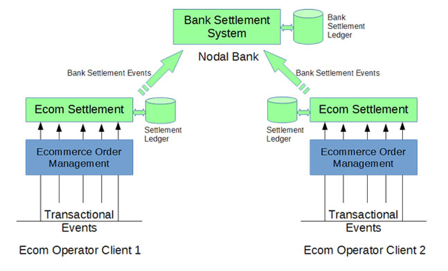 Nodal Accounts Settlement Management