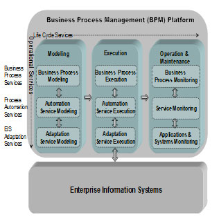 Figure 1 - BPM Service Matrix