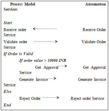 Figure 2 - Process - Service Interactions