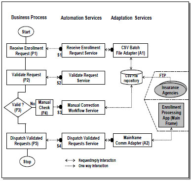 Figure 3 – Enrollment Process Modeling Elements