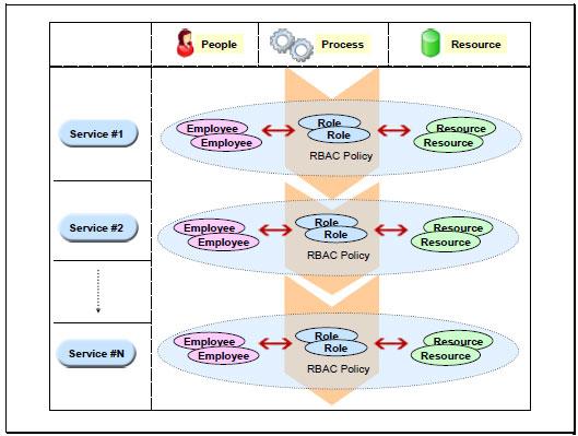 Fig 1 - A Conceptual View of an Enterprise RBAC