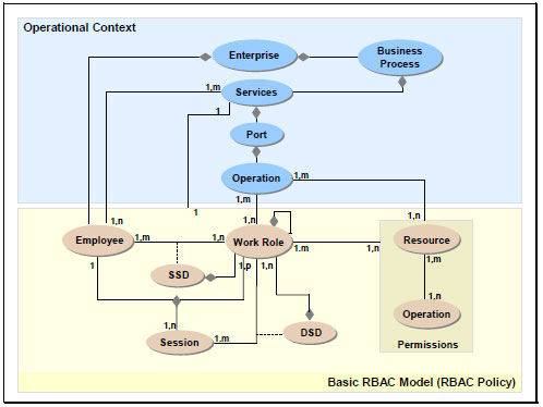 Fig 2 - An Extended RBAC Entity Model