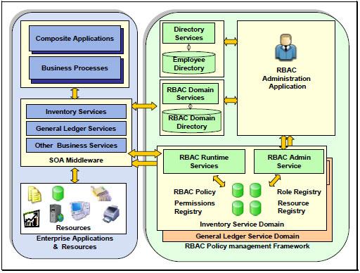 Fig 3 - RBAC System Model