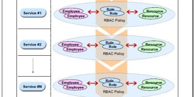 An Architectural Approach to RBAC Policy Management Framework in a SOA driven Enterprise