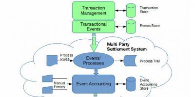 Multi Party Settlement