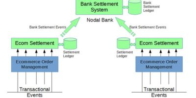 Nodal Accounts Settlement Management