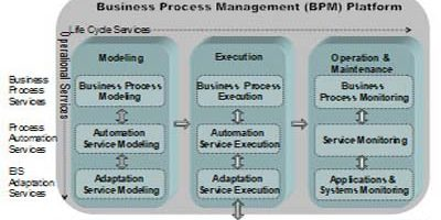 A Conceptual Architecture Framework for Business Process management System (BPMS)